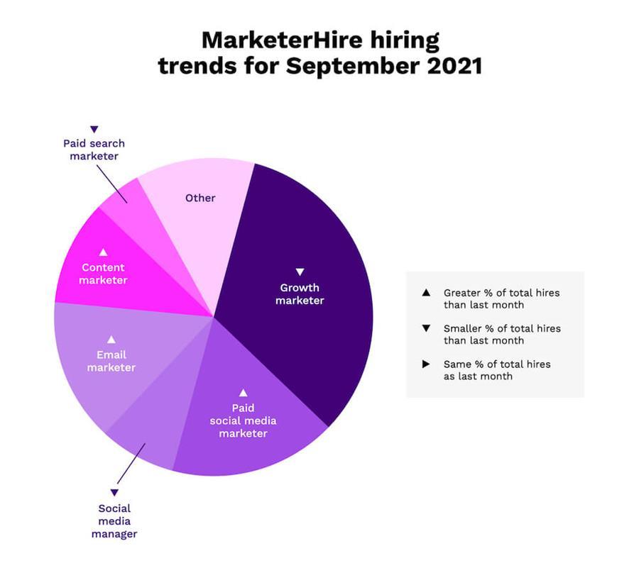 september-2021-hiring-trends-chart